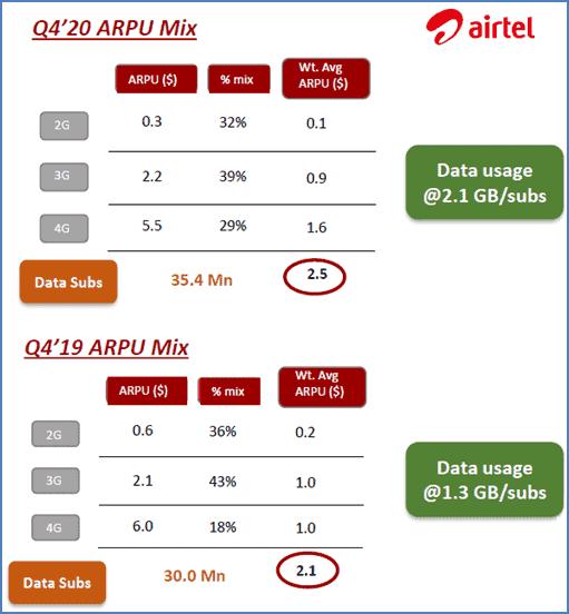 2G ve 3G ağların küresel pazarda değeri her geçen gün düşüyor.