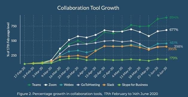 <a href='/microsoft/'>Microsoft</a> Teams, Zoom uygulamasına en büyük rakip olduğunu gösterdi.