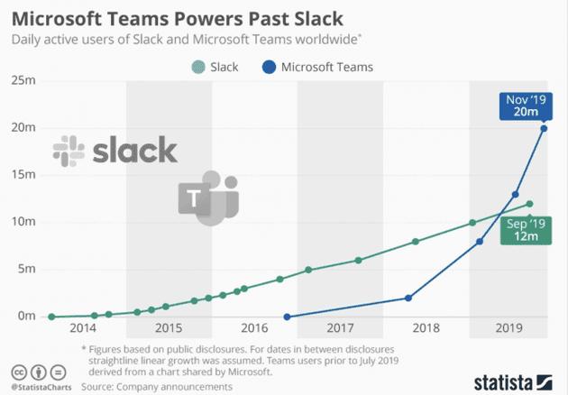 Microsoft Teams video konferans uygulaması pazar payını arttırıyor.