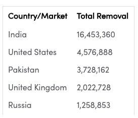 Tiktok, Hindistan pazarını kaybetti.
