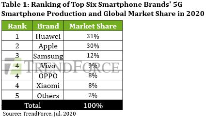 Pazar araştırması firmasıTrendForce'agöre, <a href='/huawei/'>Huawei</a> 5G pazarında birinci sırada yer alıyor.