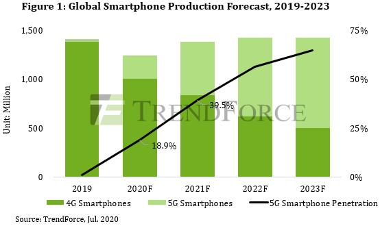 Pazar araştırması firmasıTrendForce'agöre, Huawei 5G'li 74 Milyon telefon üretecek!