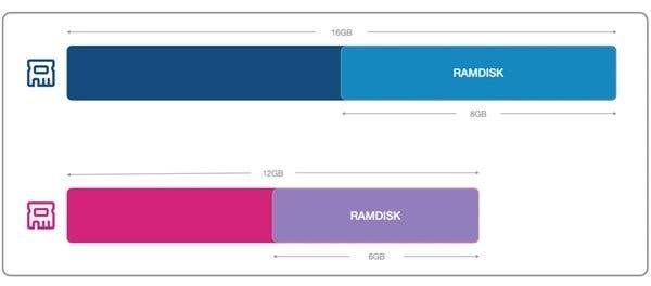 RAMDISK Teknolojisi; Yüksek Hız Ama Bazı Eksikleri Var