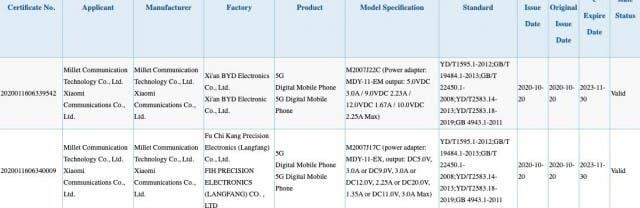 <a href='/redmi/'>Redmi</a> Note 10 Serisi, 25W Ve 33W Şarj İçin 3C Sertifikası Aldı