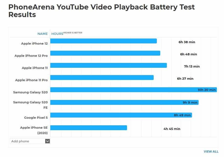 <a href='/iphone-12/'>iPhone 12</a> Ve <a href='/iphone-12/'>iPhone 12</a> Pro Oyun Oynarken 3 Saatte Bataryası Bitiyor