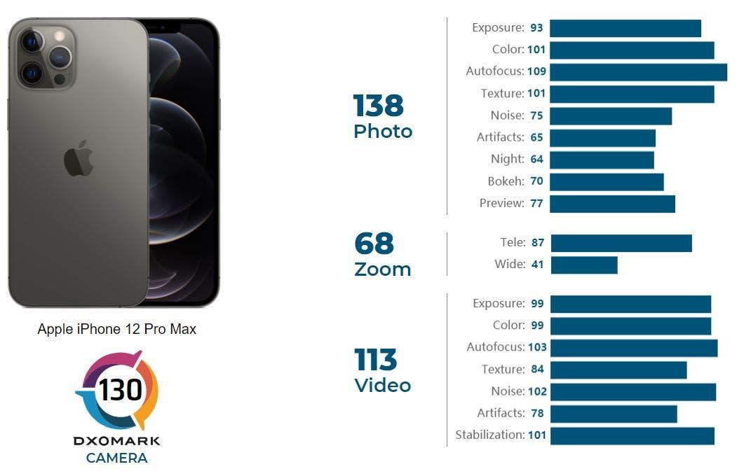 DxOMark Göre, İPhone 12 Pro Max'ın Kamerası,Mate 40 Pro, Mi 10 Ultra ve P40 Pro'dan Sonra Geliyor