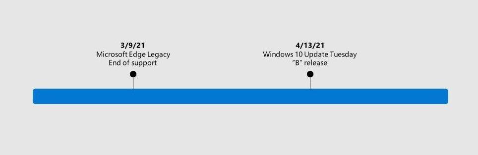 Microsoft, Eski Edge Tarayıcısını Windows'tan kaldıracak!
