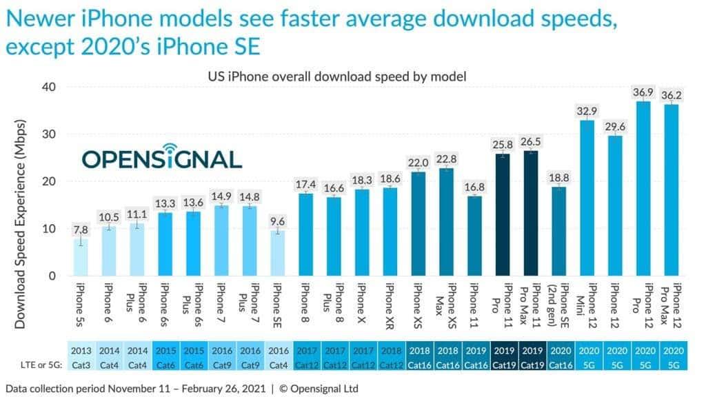 İphone 12 Serisi, 5G Hızı Nedeniyle Android Telefonların Gerisinde Kaldı