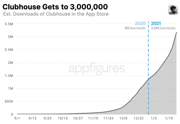 Clubhouse'u iPad'de kullanabilir miyim?