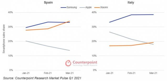 Avrupa Akıllı Telefon Pazarının 1. Çeyrek Raporu Yayınlandı