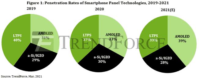 AMOLED Ekranlı Akıllı Telefonların Sayısı2021'de % 40'a Ulaşacak!